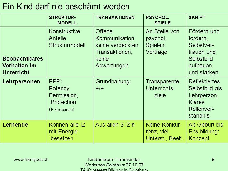 www.hansjoss.chKindertraum: Traumkinder Workshop Solothurn 27.10.07 TA Konferenz Bildung in Solothurn 9 Ein Kind darf nie beschämt werden STRUKTUR- MODELL TRANSAKTIONENPSYCHOL.