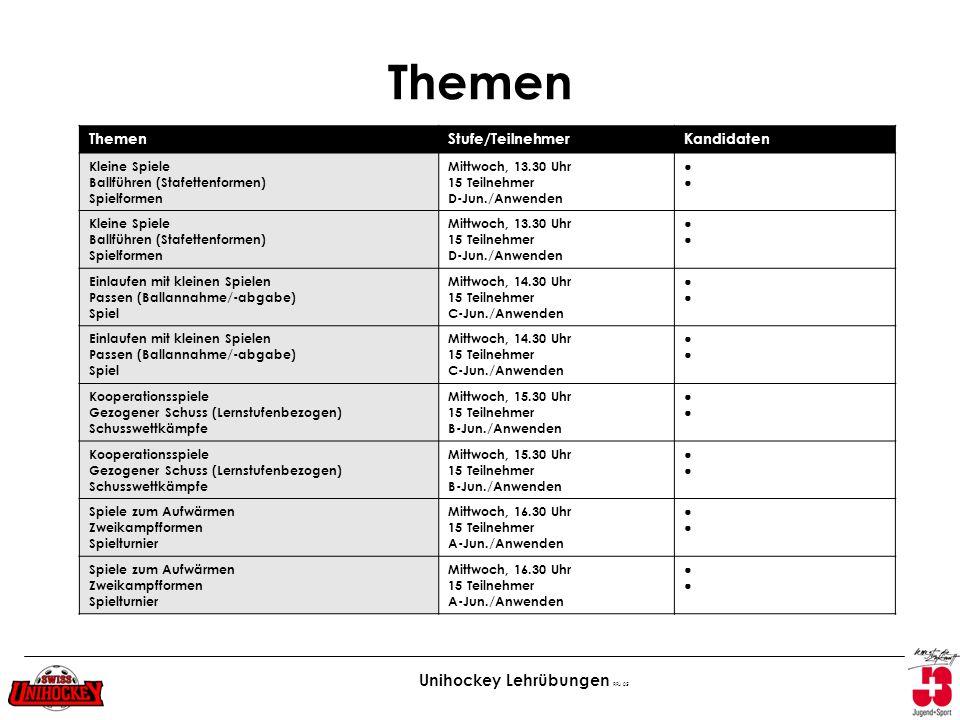 Unihockey Lehrübungen RFu 05 Themen Stufe/TeilnehmerKandidaten Kleine Spiele Ballführen (Stafettenformen) Spielformen Mittwoch, 13.30 Uhr 15 Teilnehme
