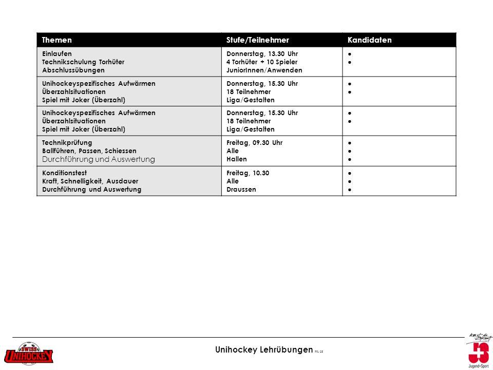 Unihockey Lehrübungen RFu 05 ThemenStufe/TeilnehmerKandidaten Einlaufen Technikschulung Torhüter Abschlussübungen Donnerstag, 13.30 Uhr 4 Torhüter + 1