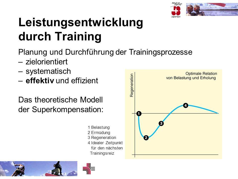 Leistungsentwicklung durch Training Planung und Durchführung der Trainingsprozesse –zielorientiert –systematisch –effektiv und effizient Das theoretis