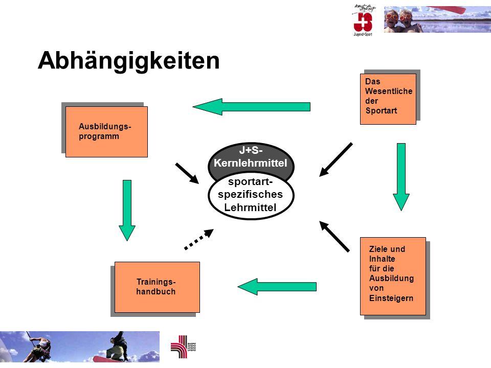 Abhängigkeiten Das Wesentliche der Sportart Trainings- handbuch Ausbildungs- programm Ziele und Inhalte für die Ausbildung von Einsteigern sportart- s