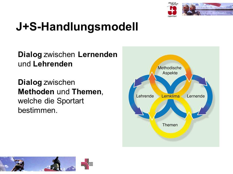 J+S-Handlungsmodell Dialog zwischen Lernenden und Lehrenden Dialog zwischen Methoden und Themen, welche die Sportart bestimmen.