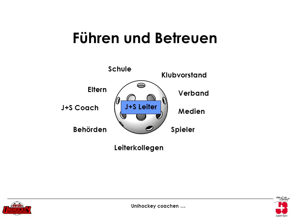 Unihockey coachen maw02 Führen und Betreuen J+S Leiter Medien Klubvorstand Verband Spieler Leiterkollegen Behörden J+S Coach Eltern Schule