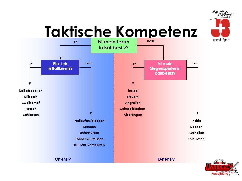 Spielformen vs Übungsformen Spielformen Wettkampfcharakter Resultate/Sieger(-Team) Lösungen finden Ganzheitlich (Spielsituationen) Übungsformen anwenden statt sich messen Individuell/Gruppe/Team vorgegebene Lösungen analytisch GAG > Spielformen und Übungen