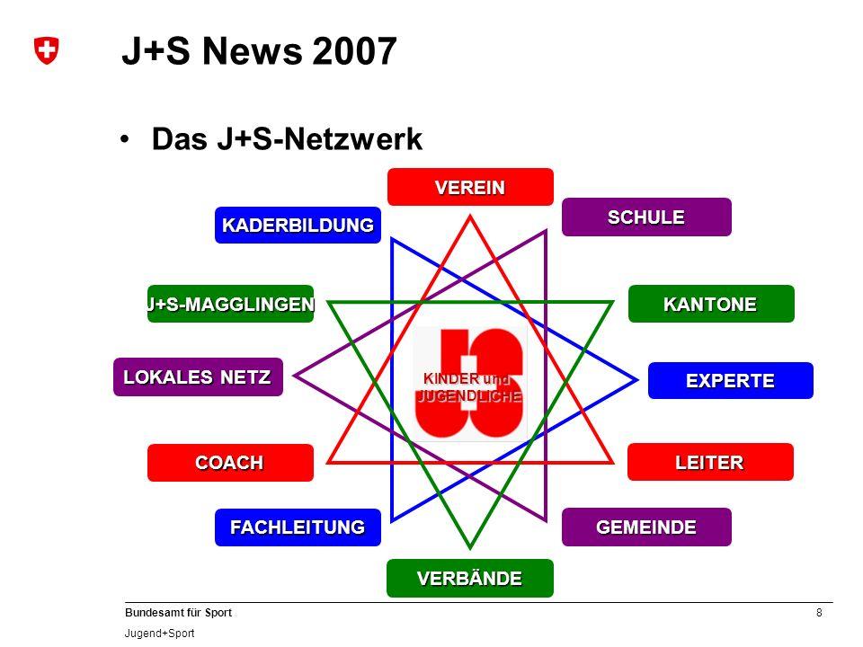 8 Bundesamt für Sport Jugend+Sport J+S News 2007 Das J+S-Netzwerk EXPERTE KADERBILDUNG FACHLEITUNG LOKALES NETZ GEMEINDE SCHULE COACH VEREIN LEITER KI