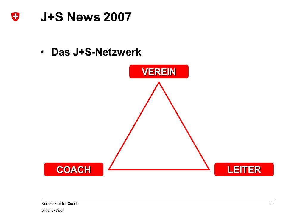 9 Bundesamt für Sport Jugend+Sport J+S News 2007 Das J+S-Netzwerk COACH VEREIN LEITER