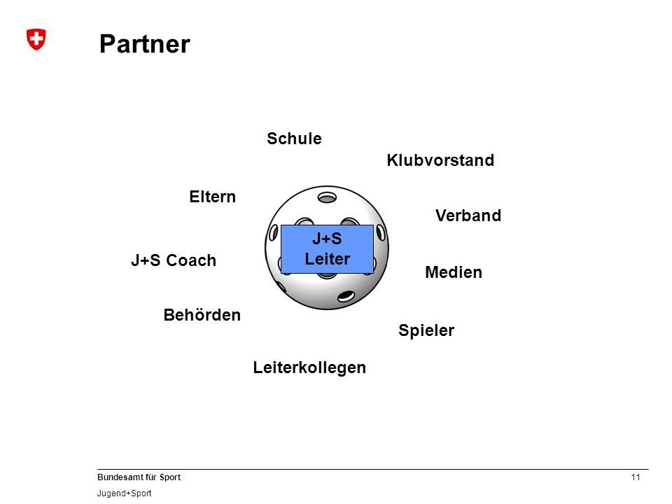 11 Bundesamt für Sport Jugend+Sport Partner J+S Leiter Medien Klubvorstand Verband Spieler Leiterkollegen Behörden J+S Coach Eltern Schule