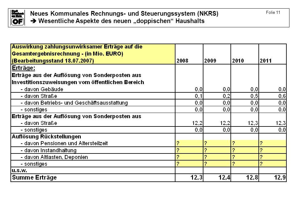 Neues Kommunales Rechnungs- und Steuerungssystem (NKRS) Wesentliche Aspekte des neuen doppischen Haushalts Folie 11