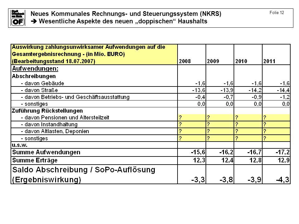 Neues Kommunales Rechnungs- und Steuerungssystem (NKRS) Wesentliche Aspekte des neuen doppischen Haushalts Folie 12