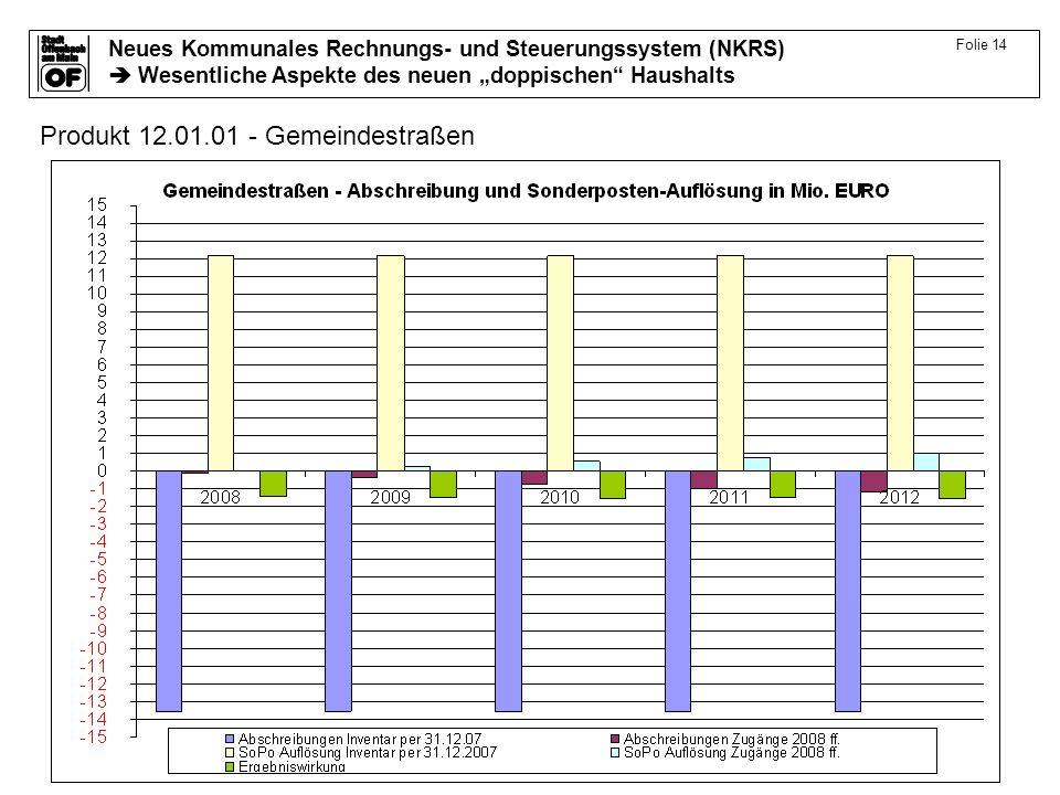 Neues Kommunales Rechnungs- und Steuerungssystem (NKRS) Wesentliche Aspekte des neuen doppischen Haushalts Folie 14 Produkt 12.01.01 - Gemeindestraßen