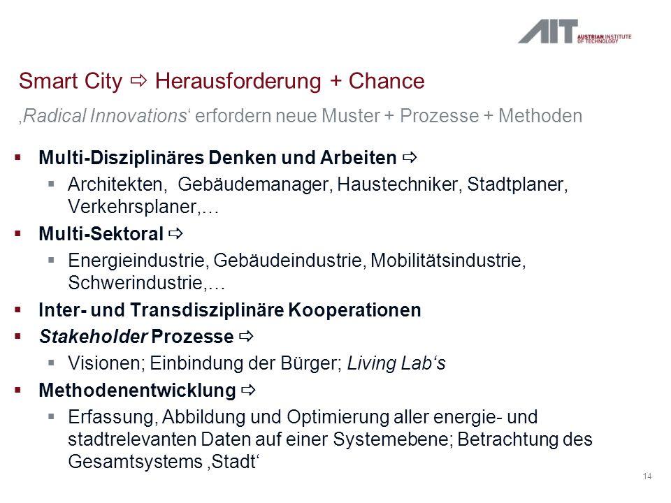 Smart City Herausforderung + Chance 14 Radical Innovations erfordern neue Muster + Prozesse + Methoden Multi-Disziplinäres Denken und Arbeiten Archite