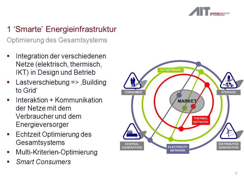 1 Smarte Energieinfrastruktur 9 Integration der verschiedenen Netze (elektrisch, thermisch, IKT) in Design und Betrieb Lastverschiebung => Building to