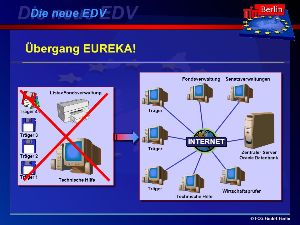 © ECG GmbH Berlin EUREKA!: 6 Module Die neue EDV