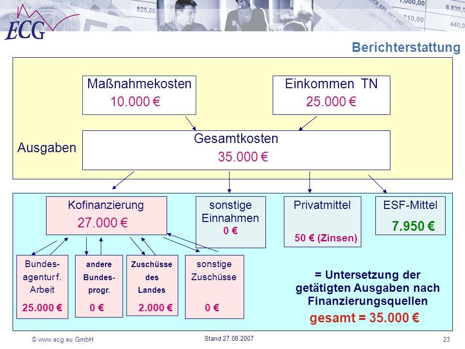 © www.ecg.eu GmbH23 Stand 27.08.2007 Finanzierung Ausgaben Berichterstattung MaßnahmekostenEinkommen TN Gesamtkosten KofinanzierungESF-Mittel Bundes-