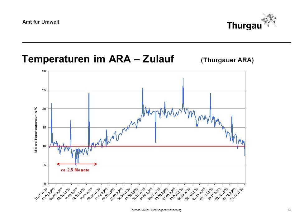 Amt für Umwelt Thomas Müller, Siedlungsentwässerung13 Temperaturen im ARA – Zulauf (Thurgauer ARA)