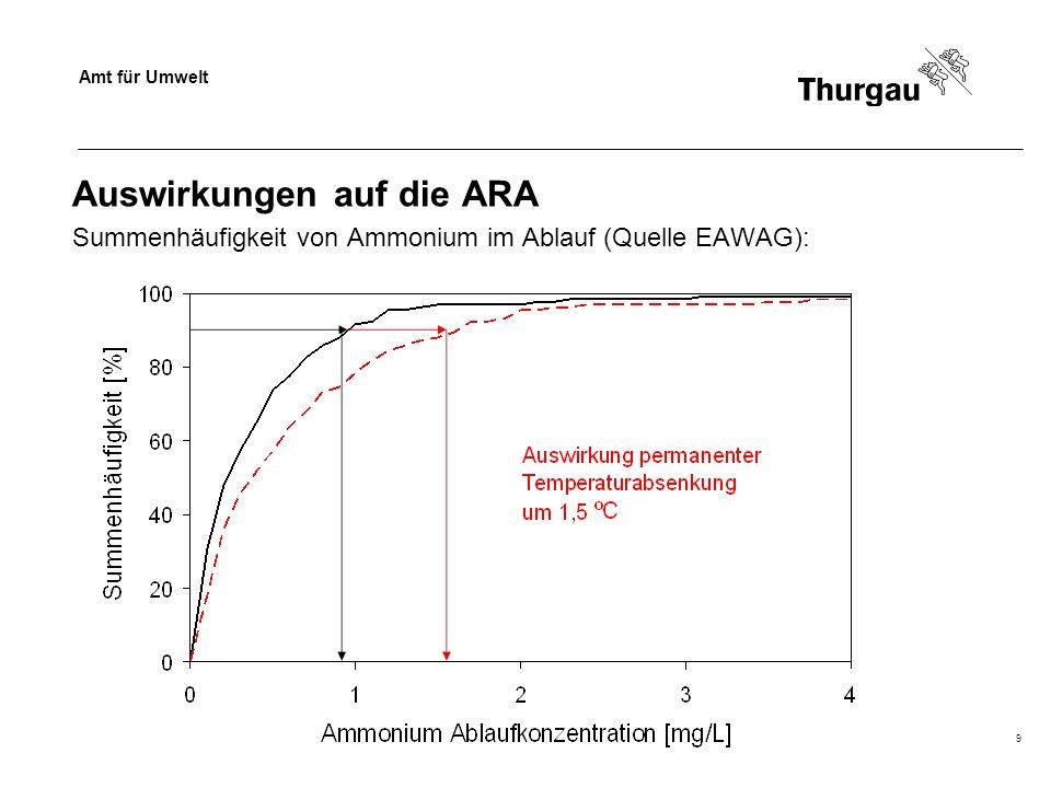 Amt für Umwelt Thomas Müller, Siedlungsentwässerung9 Auswirkungen auf die ARA Summenhäufigkeit von Ammonium im Ablauf (Quelle EAWAG):