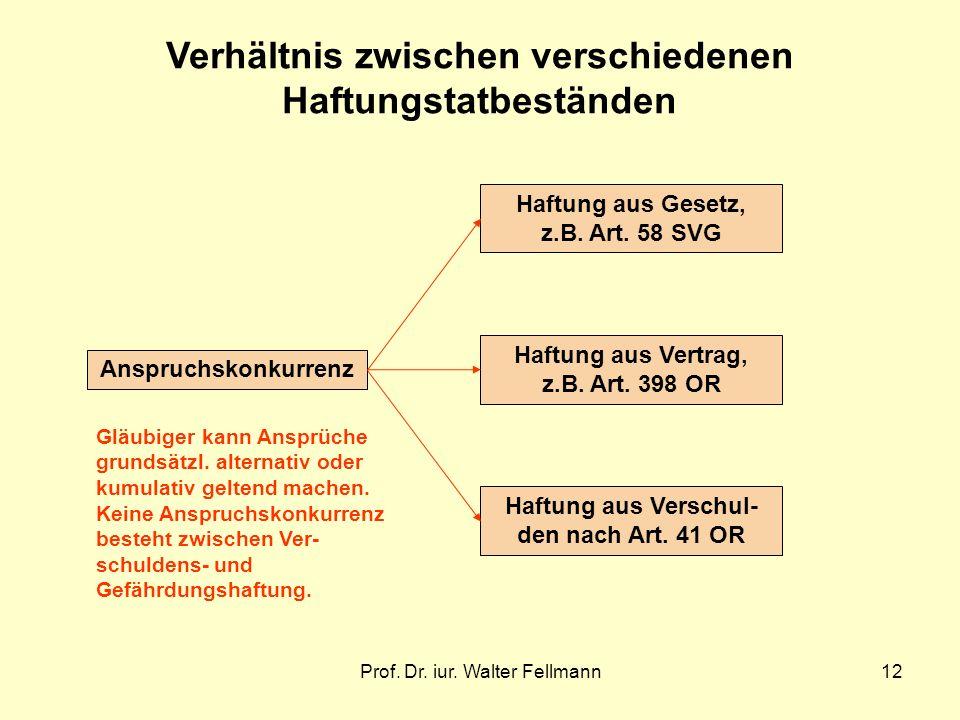 Prof. Dr. iur. Walter Fellmann12 Verhältnis zwischen verschiedenen Haftungstatbeständen Haftung aus Gesetz, z.B. Art. 58 SVG Haftung aus Vertrag, z.B.