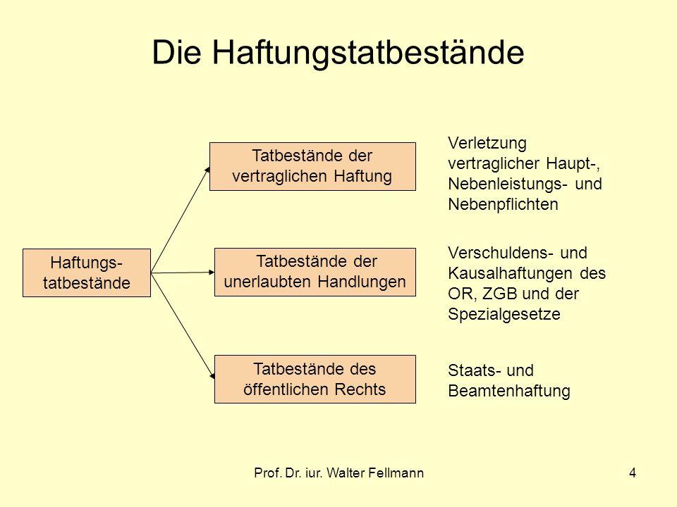 Prof. Dr. iur. Walter Fellmann4 Die Haftungstatbestände Haftungs- tatbestände Tatbestände der vertraglichen Haftung Tatbestände der unerlaubten Handlu