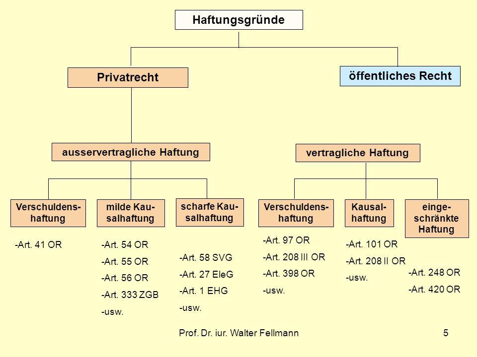 Prof. Dr. iur. Walter Fellmann5 Verschuldens- haftung milde Kau- salhaftung scharfe Kau- salhaftung ausservertragliche Haftung vertragliche Haftung Ve