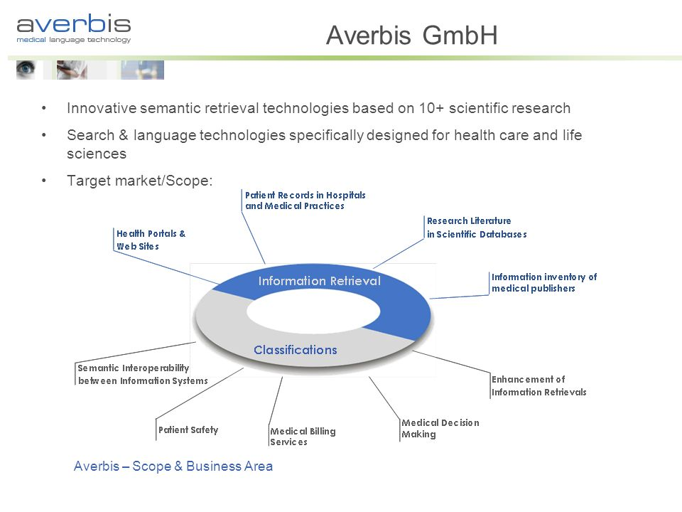 Averbis GmbH Innovative semantic retrieval technologies based on 10+ scientific research Search & language technologies specifically designed for health care and life sciences Target market/Scope: Averbis – Scope & Business Area