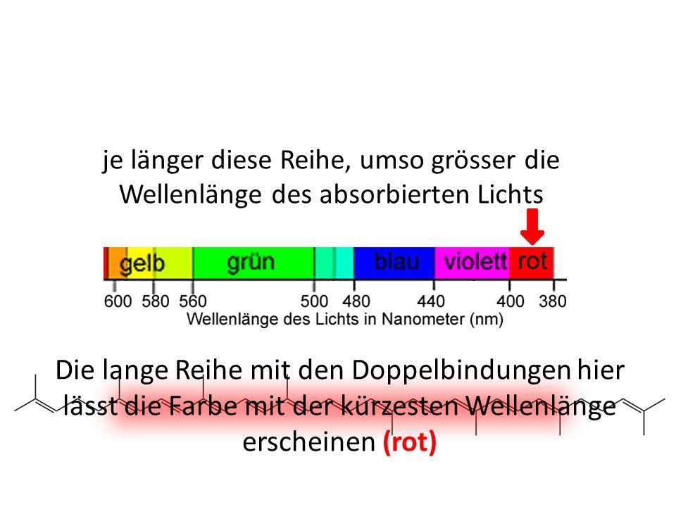 je länger diese Reihe, umso grösser die Wellenlänge des absorbierten Lichts Die lange Reihe mit den Doppelbindungen hier lässt die Farbe mit der kürze
