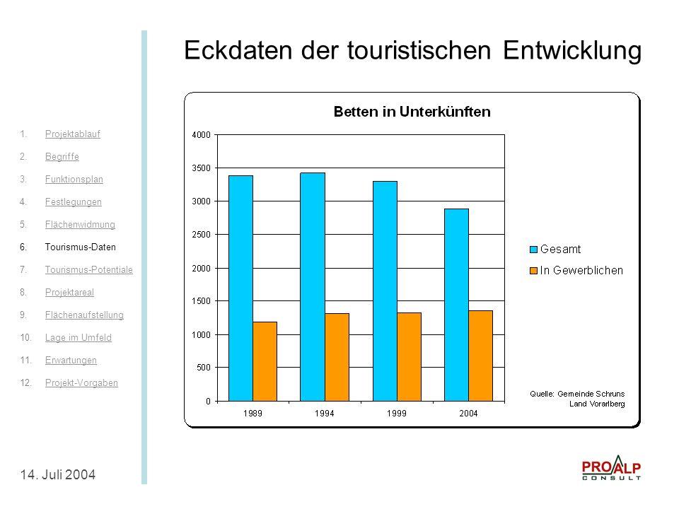 Eckdaten Tourismus IV 14.