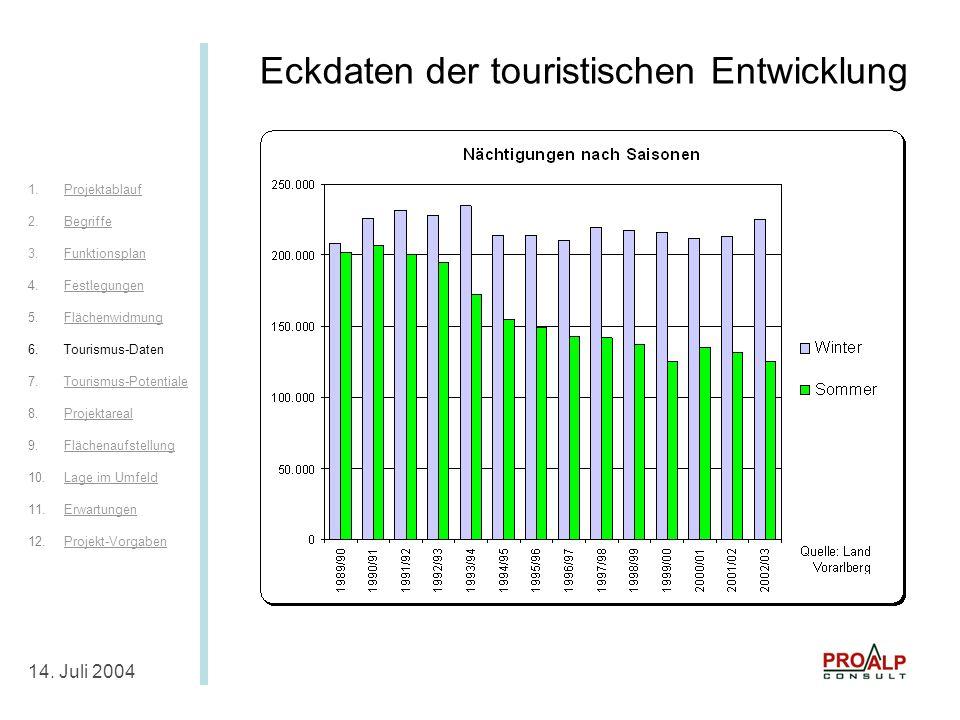Eckdaten Tourismus II 14.