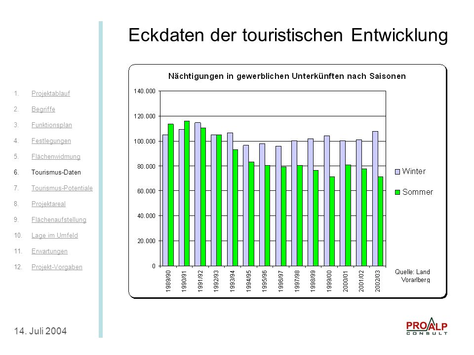 Eckdaten Tourismus I 14.