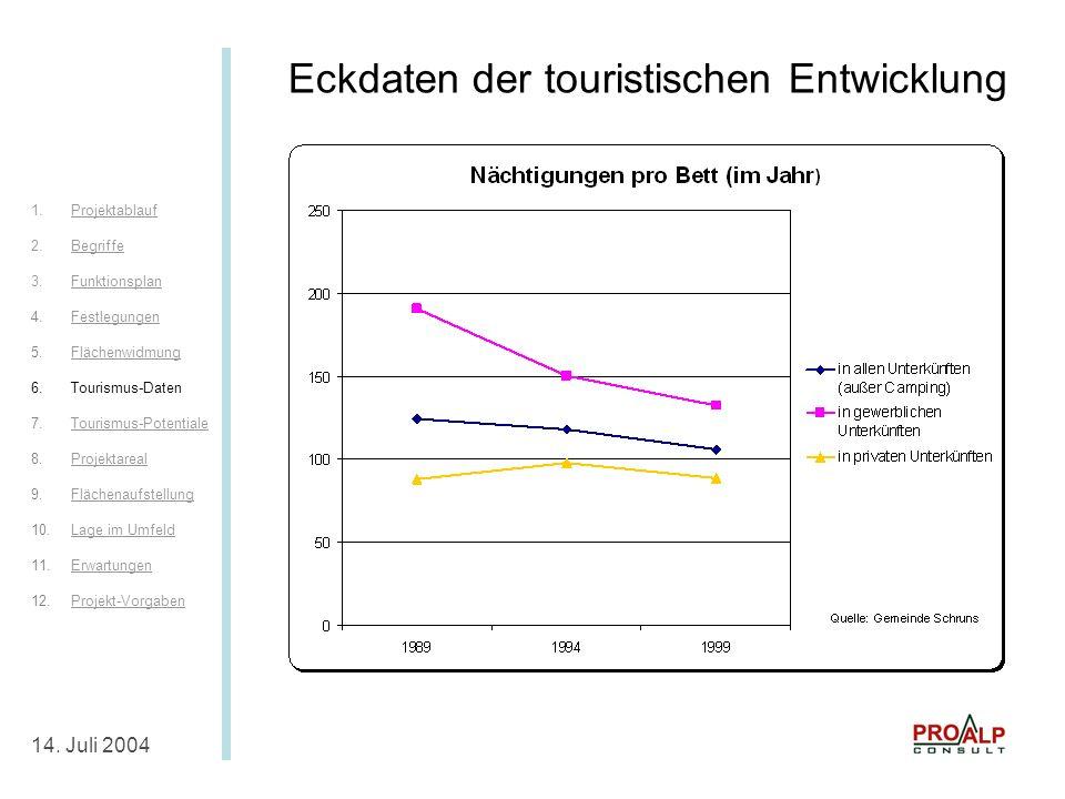 Eckdaten Tourismus III 14.