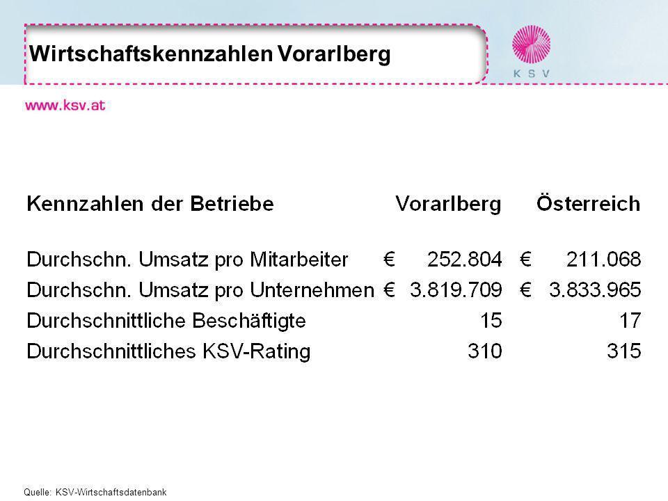 Wirtschaftskennzahlen Vorarlberg Quelle: KSV-Wirtschaftsdatenbank