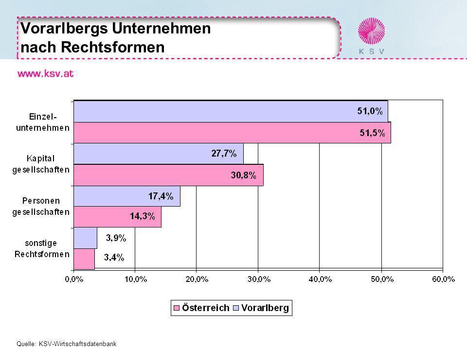 Vorarlbergs Unternehmen nach Rechtsformen Quelle: KSV-Wirtschaftsdatenbank