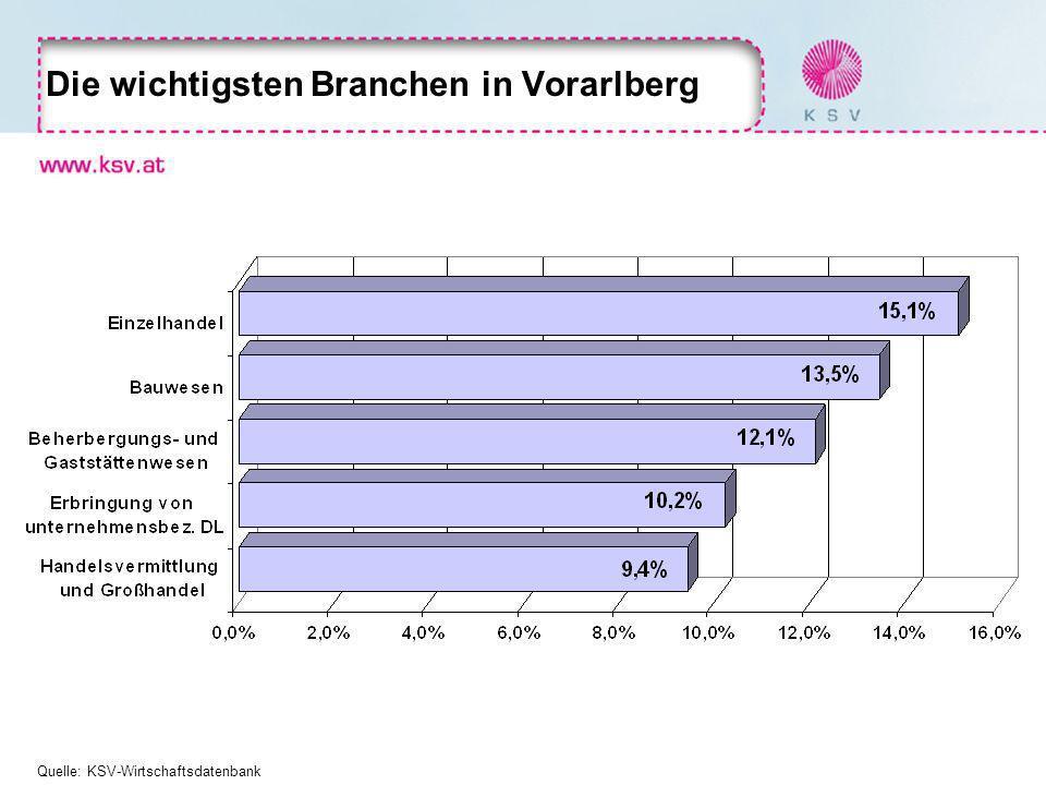 Die wichtigsten Branchen in Vorarlberg Quelle: KSV-Wirtschaftsdatenbank