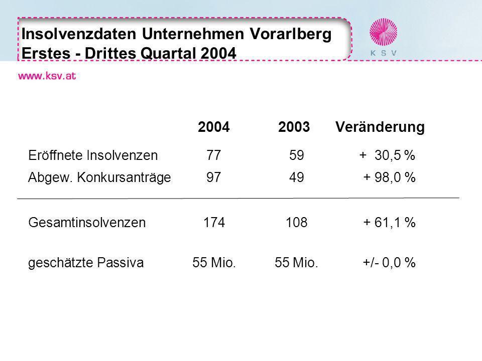 Insolvenzdaten Unternehmen Vorarlberg Erstes - Drittes Quartal 2004 20042003 Veränderung Eröffnete Insolvenzen77 59 + 30,5 % Abgew. Konkursanträge97 4