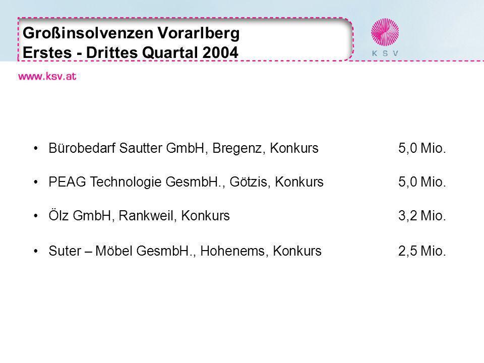 Großinsolvenzen Vorarlberg Erstes - Drittes Quartal 2004 Bürobedarf Sautter GmbH, Bregenz, Konkurs5,0 Mio.