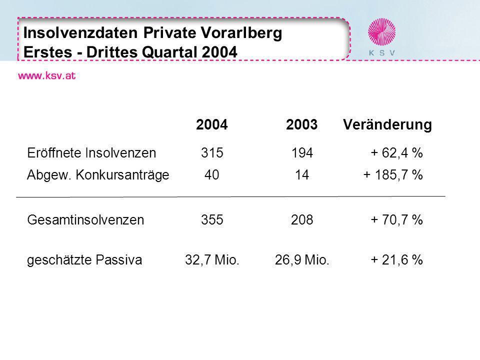 Insolvenzdaten Private Vorarlberg Erstes - Drittes Quartal 2004 20042003 Veränderung Eröffnete Insolvenzen315194+ 62,4 % Abgew. Konkursanträge4014+ 18