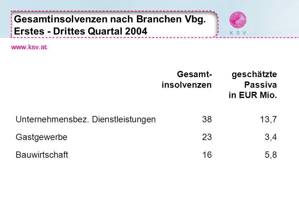 Gesamt- geschätzte insolvenzen Passiva in EUR Mio. Unternehmensbez. Dienstleistungen3813,7 Gastgewerbe233,4 Bauwirtschaft 165,8 Gesamtinsolvenzen nach
