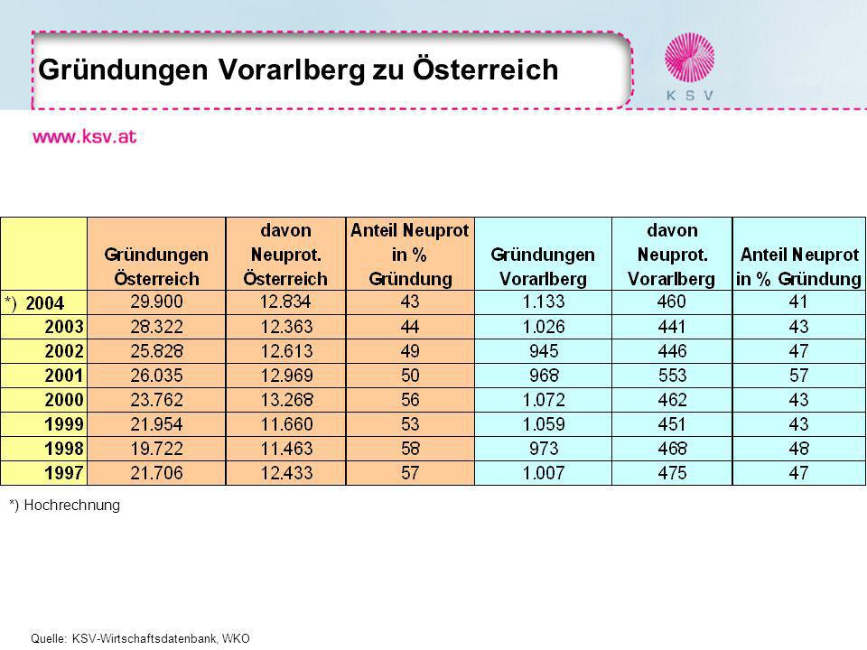 Gründungen Vorarlberg zu Österreich *) Hochrechnung Quelle: KSV-Wirtschaftsdatenbank, WKO