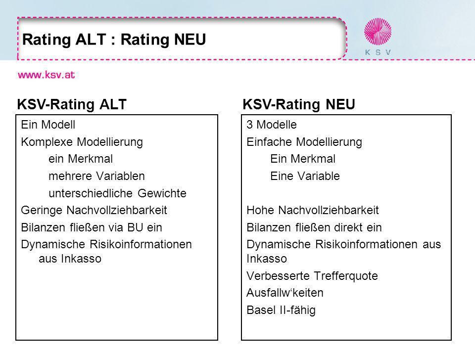 Rating ALT : Rating NEU Ein Modell Komplexe Modellierung ein Merkmal mehrere Variablen unterschiedliche Gewichte Geringe Nachvollziehbarkeit Bilanzen fließen via BU ein Dynamische Risikoinformationen aus Inkasso 3 Modelle Einfache Modellierung Ein Merkmal Eine Variable Hohe Nachvollziehbarkeit Bilanzen fließen direkt ein Dynamische Risikoinformationen aus Inkasso Verbesserte Trefferquote Ausfallwkeiten Basel II-fähig KSV-Rating ALTKSV-Rating NEU