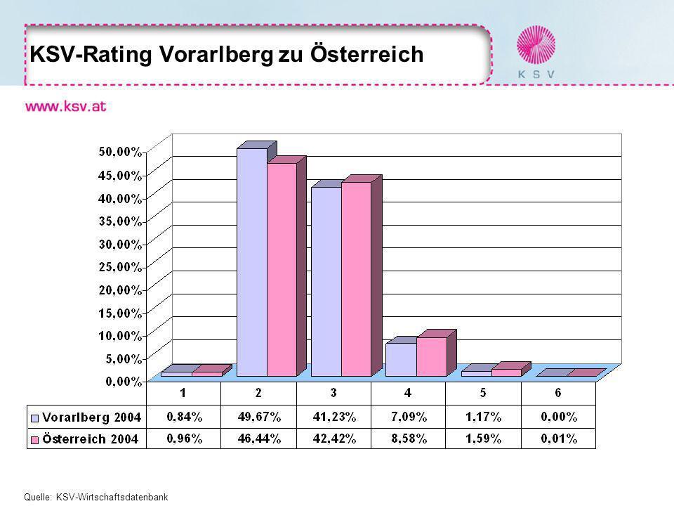 KSV-Rating Vorarlberg zu Österreich Quelle: KSV-Wirtschaftsdatenbank