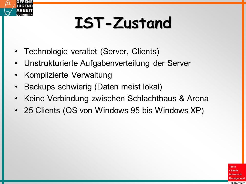 IST-Zustand Technologie veraltet (Server, Clients) Unstrukturierte Aufgabenverteilung der Server Komplizierte Verwaltung Backups schwierig (Daten meis