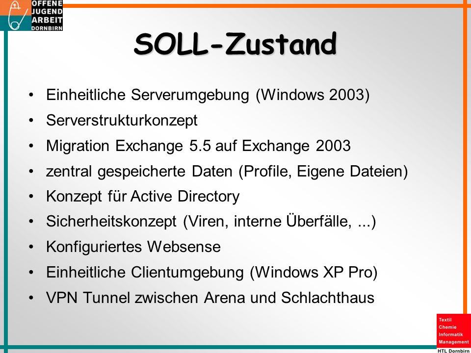 SOLL-Zustand Einheitliche Serverumgebung (Windows 2003) Serverstrukturkonzept Migration Exchange 5.5 auf Exchange 2003 zentral gespeicherte Daten (Pro