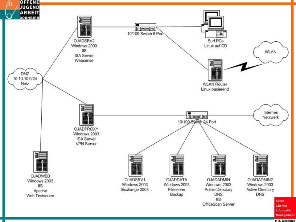 Probleme bisher Umstellung Windows NT 4.0 SBS Windows 2003 AD Migration von Exchange Festplattencrash bei OJADADMIN