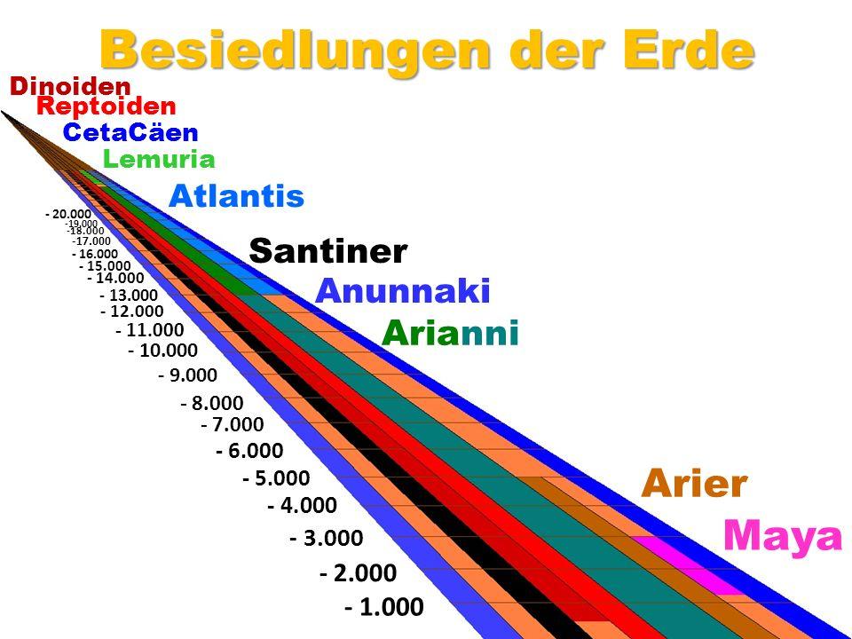 Maya Arier Arianni Anunnaki Santiner Atlantis Lemuria CetaCäen Reptoiden Dinoiden - 1.000 - 2.000 - 3.000 - 4.000 - 5.000 - 6.000 - 7.000 - 8.000 - 9.