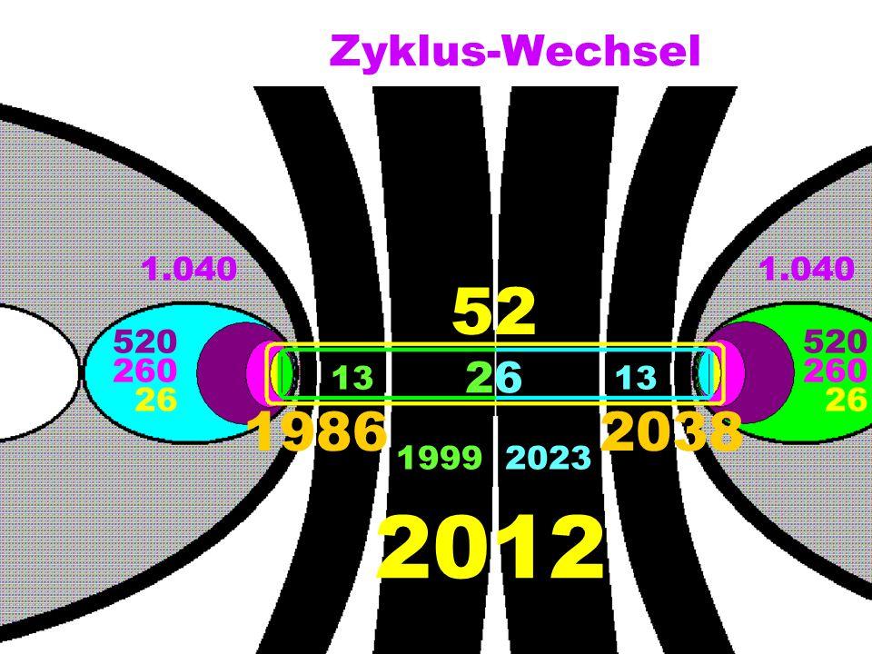 Zyklus-Wechsel 1.040 520 260 26 520 260 26 52 2626 13 19862038 19992023 2012