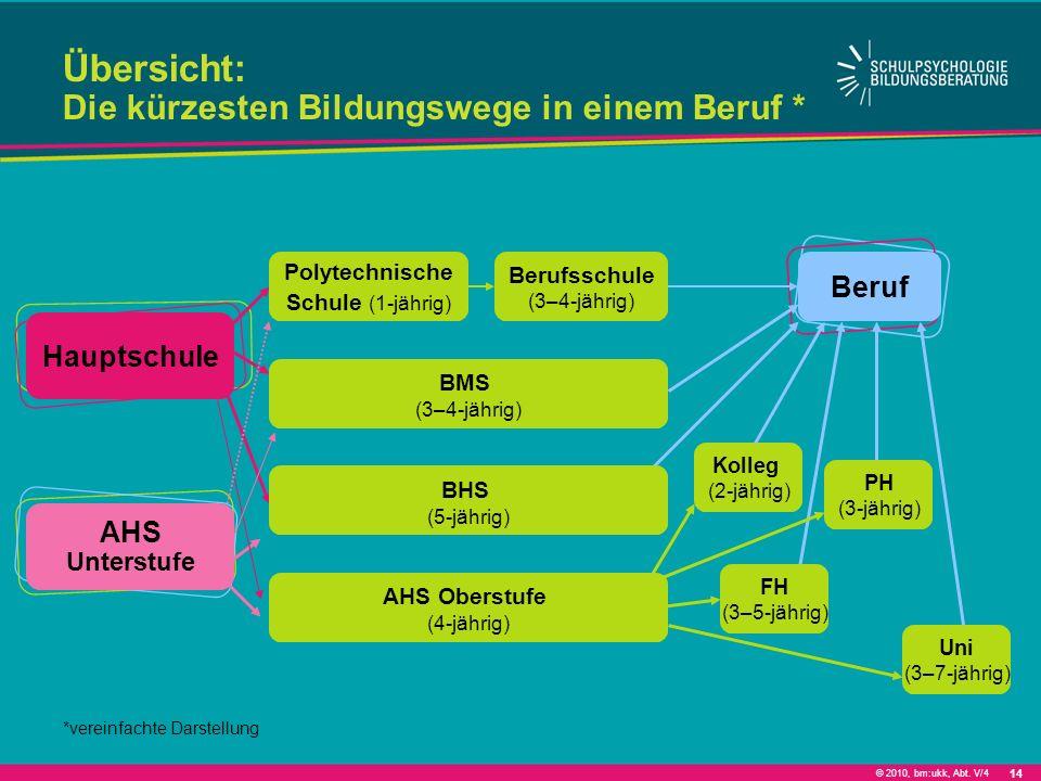 © 2010, bm:ukk, Abt. V/4 Hauptschule AHS Unterstufe Polytechnische Schule (1-jährig) Berufsschule (3–4-jährig) Beruf BMS (3–4-jährig) Kolleg (2-jährig