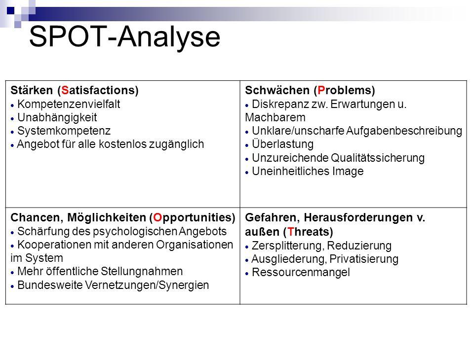 SPOT-Analyse Stärken (Satisfactions) Kompetenzenvielfalt Unabhängigkeit Systemkompetenz Angebot für alle kostenlos zugänglich Schwächen (Problems) Dis