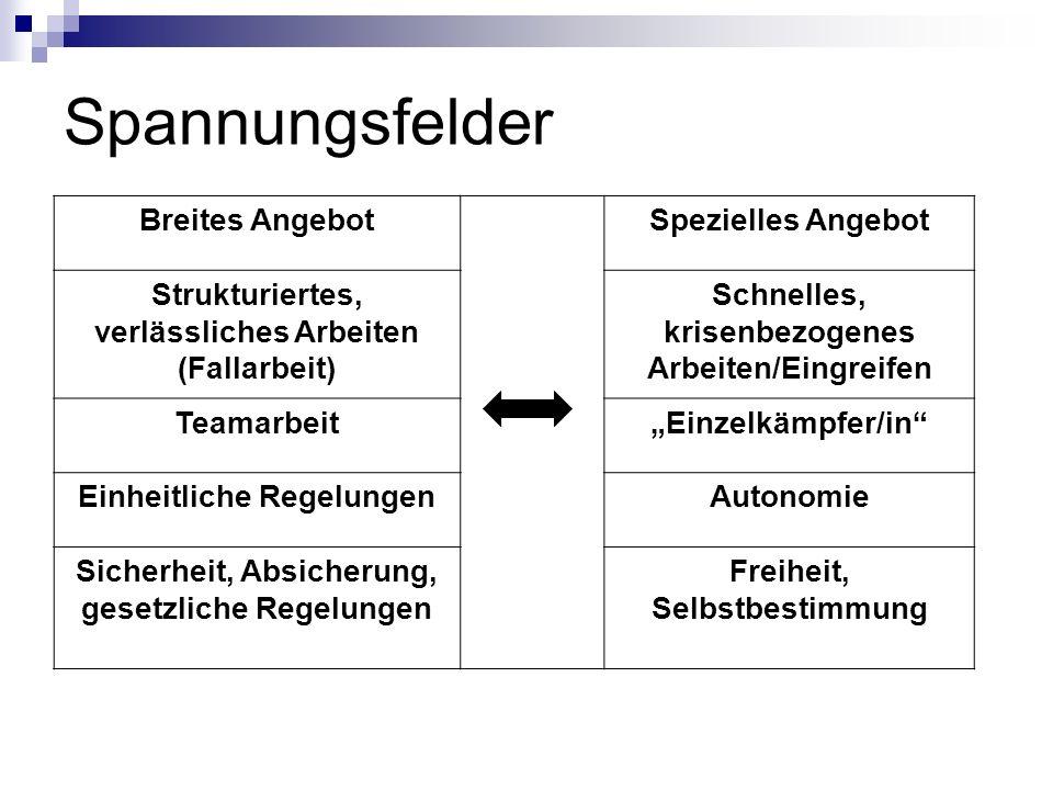 Spannungsfelder Breites AngebotSpezielles Angebot Strukturiertes, verlässliches Arbeiten (Fallarbeit) Schnelles, krisenbezogenes Arbeiten/Eingreifen T