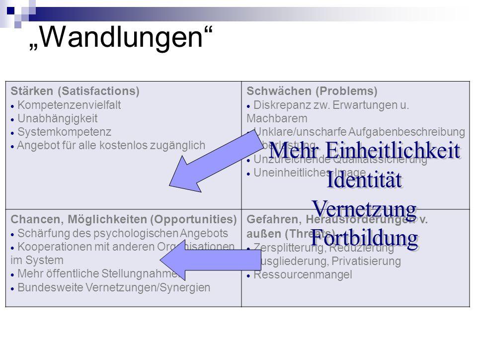 Wandlungen Stärken (Satisfactions) Kompetenzenvielfalt Unabhängigkeit Systemkompetenz Angebot für alle kostenlos zugänglich Schwächen (Problems) Diskr