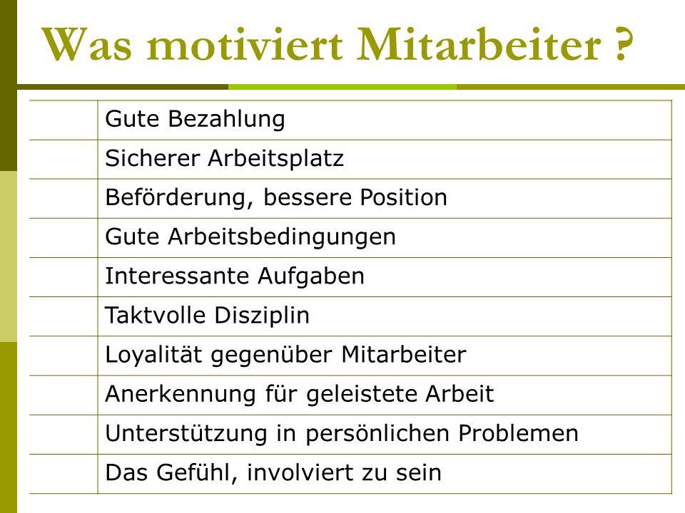 Was motiviert Mitarbeiter ? Gute Bezahlung Sicherer Arbeitsplatz Beförderung, bessere Position Gute Arbeitsbedingungen Interessante Aufgaben Taktvolle