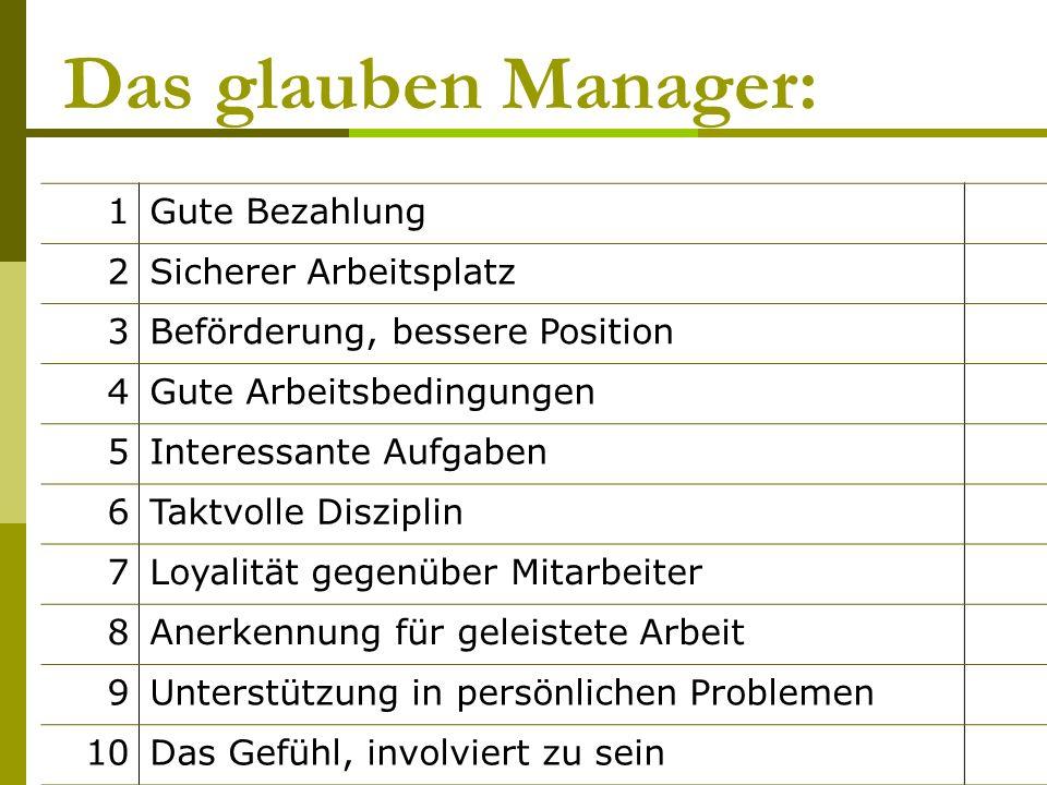 Das glauben Manager: 1Gute Bezahlung 2Sicherer Arbeitsplatz 3Beförderung, bessere Position 4Gute Arbeitsbedingungen 5Interessante Aufgaben 6Taktvolle